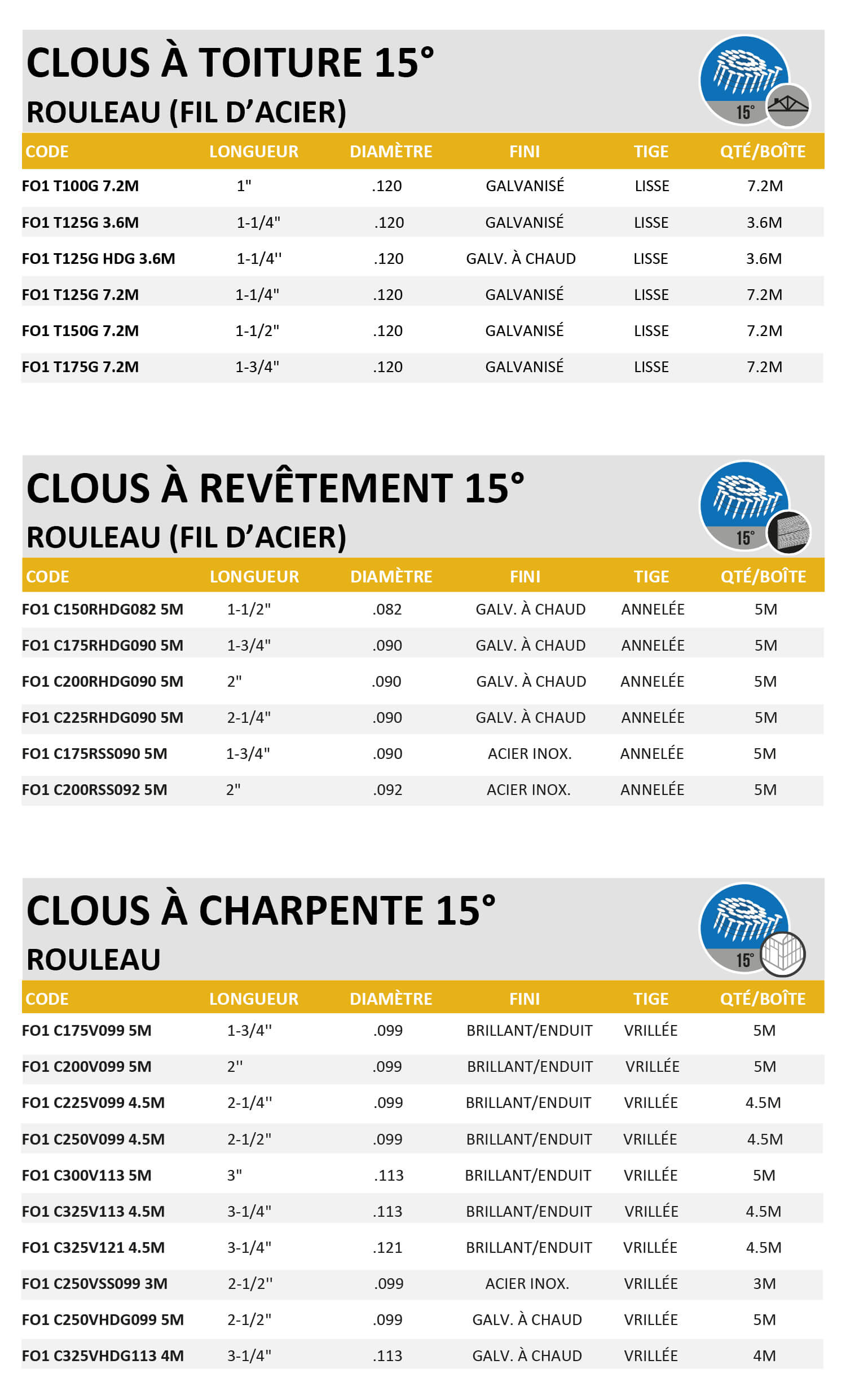 202-clous-a-charpente-a-rouleaux-foresto-bf