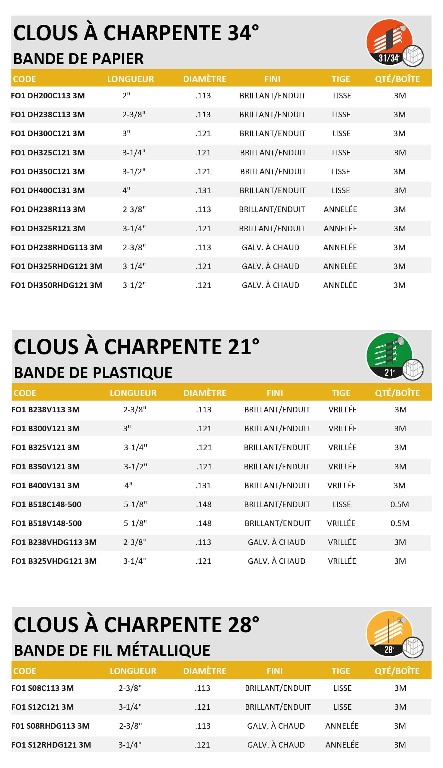 203-clous-a-charpente-en-bandes-foresto-bf